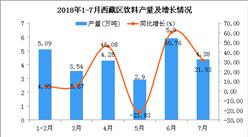 2018年1-7月西藏饮料产量为26.09万吨 同比增长19.51%