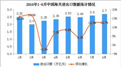 2018年1-8月全國經濟運行情況分析(圖)