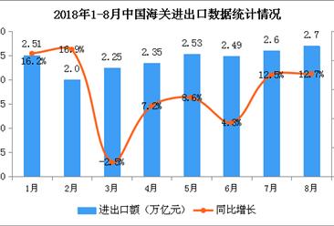 2018年1-8月全国梦之城娱乐下载地址运行情况分析(图)