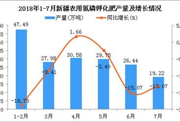 2018年1-7月新疆农用氮磷钾化肥产量为181.46万吨 同比下降10.52%