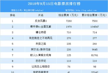 2018年9月14日电影票房排行榜:反贪风暴3位列榜首(附榜单)
