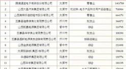 2018山西民营企业服务业20强排行榜