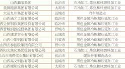 2018年山西民營企業制造業30強排行榜?