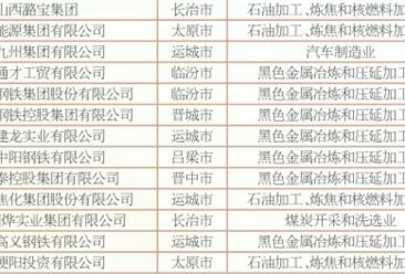 2018年山西民营企业制造业30强排行榜?