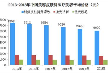 2018年中国美容皮肤科医美价格统计及预测分析(图)