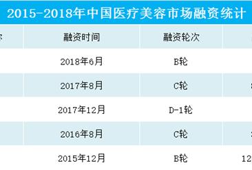 医疗美容行业产业链全景图  2018我国医美企业融资数据一览(图)