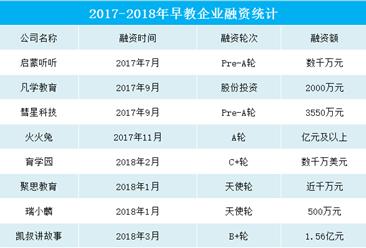 早教行业备受资本青睐  2018年我国早教机构融资数据一览(附表)