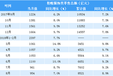 2018年1-8月中国鞋帽服饰类零售数据分析:零售额同比增长8.9%(表)