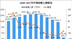 拦截婚车要红包 2018中国结婚人数及结婚率数据分析(图)