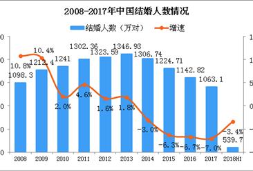 攔截婚車要紅包 2018中國結婚人數及結婚率數據分析(圖)