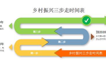 实施乡村振兴战略 人才振兴是保障(附图表)