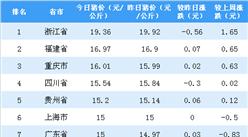 2018年9月17日全國各省市生豬價格排行榜:浙江豬價最高(附排名)