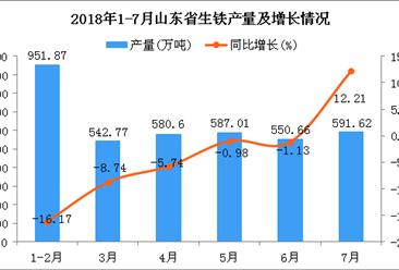 2018年1-7月山东省生铁产量为3804.53万吨 同比下降5.44%