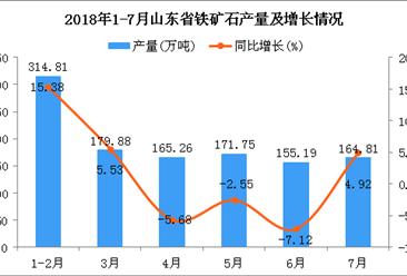 2018年1-7月山东省铁矿石产量为1151.7万吨 同比增长2.93%