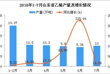 2018年1-7月山东省乙烯产量为69.91万吨 同比增长29.63%