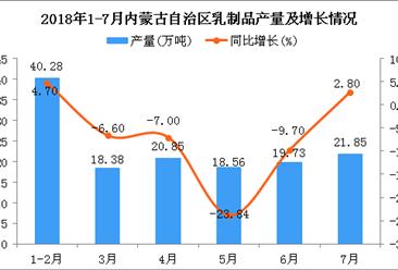 2018年1-7月内蒙古自治区乳制品产量同比下降4.7%