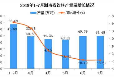2018年1-7月湖南省饮料产量为301.79万吨 同比增长6.73%