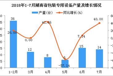 2018年1-7月湖南省包装专用设备产量为91台 同比下降3.19%