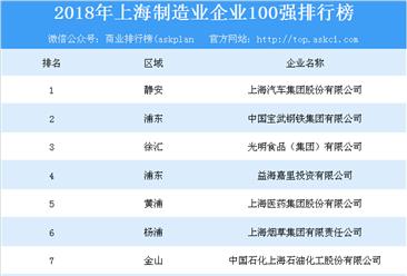 2018年上海制造业企业100强排行榜