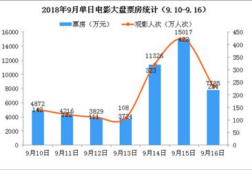 2018年9月电影市场周报:广东等地遭受台风影响  本周大盘仅产出5亿票房(9.10-9.16)