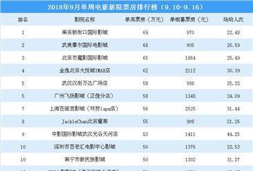 2018年9月单周影院电影票房排行榜:影院票房明显下沉  最高票房仅69万元(9.10-9.16)