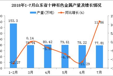 2018年1-7月山东省十种有色金属产量为548.3万吨 同比下降5.46%