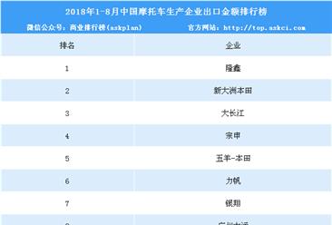 2018年1-8月中国摩托车企业出口金额前十排行榜