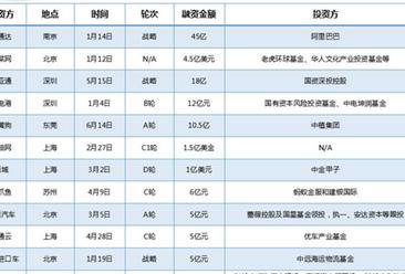 2018上半年B2B电商融资情况汇总一览(表)
