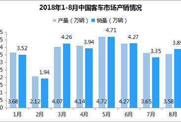2018年1-8月中国客车市场分析:产销量同比双双下滑(附图表)