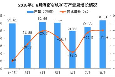 2018年1-8月海南省铁矿石产量为196.33万吨 同比下降37.2%