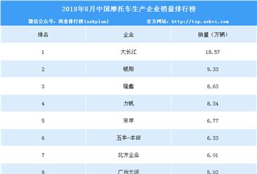 2018年8月中国摩托车企业销量排行榜(TOP10)