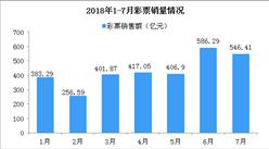 2017年7月全国彩票销售情况分析:累计销售额逼近3000亿(附图表)