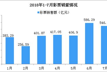 2018年7月全国彩票销售情况分析:累计销售额逼近3000亿(附图表)