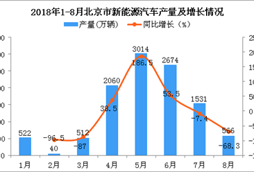 2018年1-8月北京市新能源汽车产量为10919万辆 同比下降11.6%