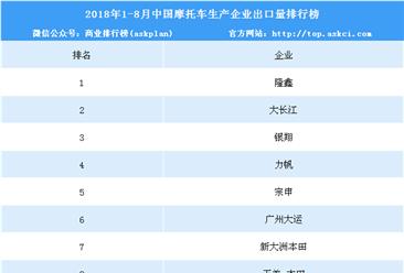 2018年1-8月中国摩托车企业出口量排行榜(TOP10)