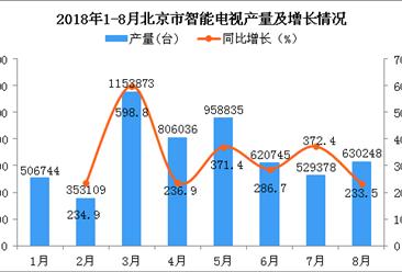 2018年1-8月北京市智能电视产量约555.9万台 同比增长293.6%