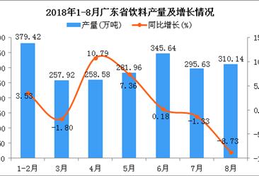 2018年1-8月广东省饮料产量为2129.29万吨 同比增长0.93%
