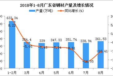 2018年1-8月广东省钢材产量为2726.28万吨 同比下降5.85%