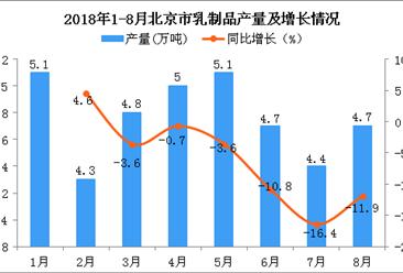 2018年1-8月北京市乳制品产量为38.1万吨 同比下降4.8%