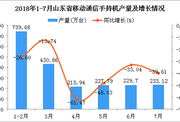 2018年1-7月山东省手机产量为2075.09万台 同比下降35.75%