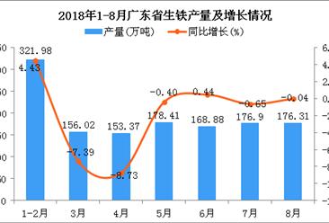 2018年1-8月广东省生铁产量及增长情况分析:同比下降1.09%