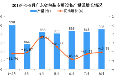 2018年1-8月广东省包装专用设备产量为5820台 同比下降39.83%