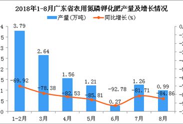 2018年1-8月广东省农用氮磷钾化肥产量及增长情况分析:同比下降80.28%