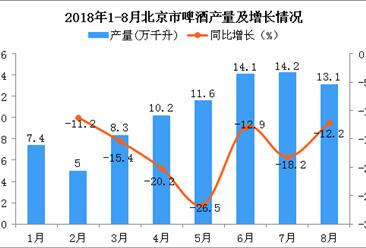 2018年1-8月北京市啤酒产量同比下降16.3%