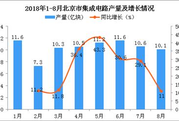 2018年1-8月北京市集成电路产量为83.2亿块 同比增长24.7%(附图)