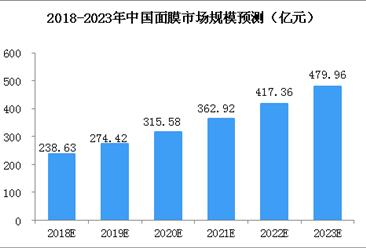 2018年中国面膜行业市场规模及发展趋势分析(图)