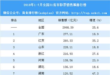 2018年1-7月全国31省市彩票销售额排行榜:4省销售额超200亿(附榜单)