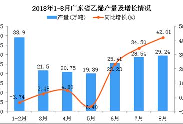 2018年1-8月广东省乙烯产量为184.23万吨 同比增长11.74%