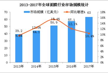 全球面膜市场稳健增长  2018年全球面膜行业发展现状分析(图)