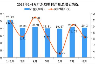 2018年1-8月广东省铜材产量为147.64万吨 同比增长4.58%